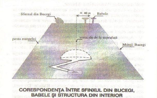 The Bucegi miracle Pyramids