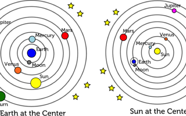 Copernican vision of the solar system - the heliocentric theory