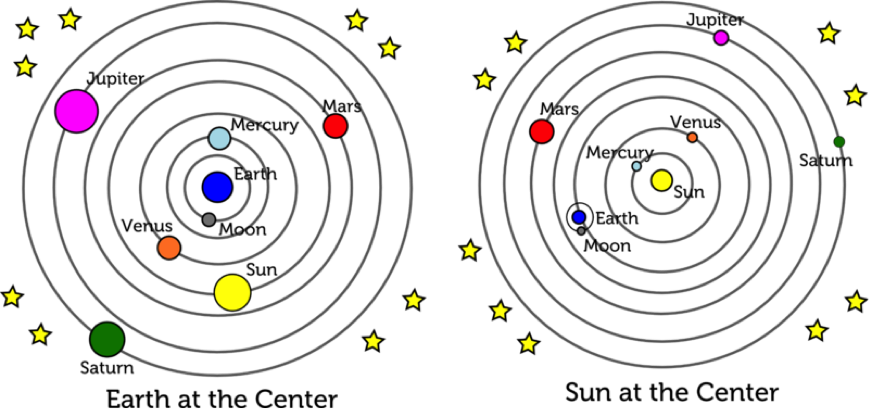 Image result for heliocentric theory